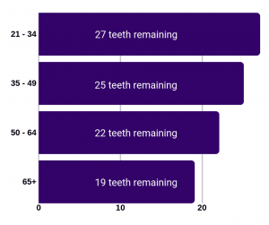 graphs showing the different amount of teeth left for dentures